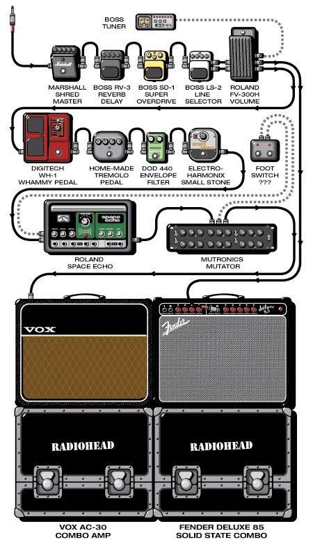 Diagrama de efectos de Johnny Greenwood
