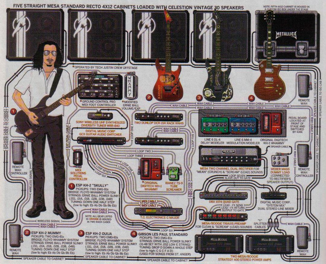 diagrama de pedales de Kirk Hammett, Metallica